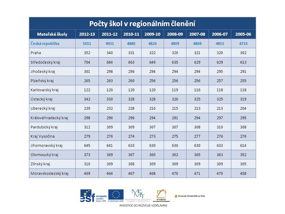 Předškolní vzdělávání Sledovaný parametr ČR (podle MŠMT) Stav v roce Trend 200920102011 Veřejné výdaje na PV v mil.