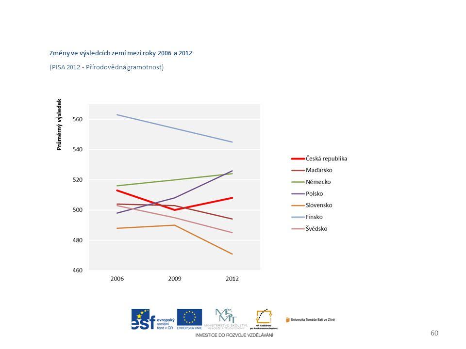 60 Změny ve výsledcích zemí mezi roky 2006 a 2012 (PISA 2012 - Přírodovědná gramotnost)