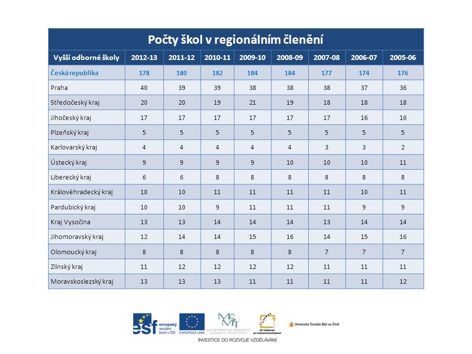 58 Změny ve výsledcích zemí mezi roky 2000 a 2012 (PISA 2012 - Čtenářská gramotnost)