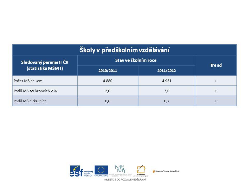 Školy v předškolním vzdělávání Sledovaný parametr ČR (statistika MŠMT) Stav ve školním roce Trend 2010/20112011/2012 Počet MŠ celkem4 8804 931+ Podíl MŠ soukromých v %2,63,0+ Podíl MŠ církevních0,60,7+