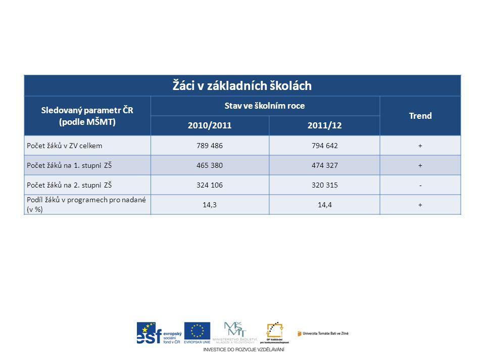 Žáci v základních školách Sledovaný parametr ČR (podle MŠMT) Stav ve školním roce Trend 2010/20112011/12 Počet žáků v ZV celkem789 486794 642+ Počet žáků na 1.