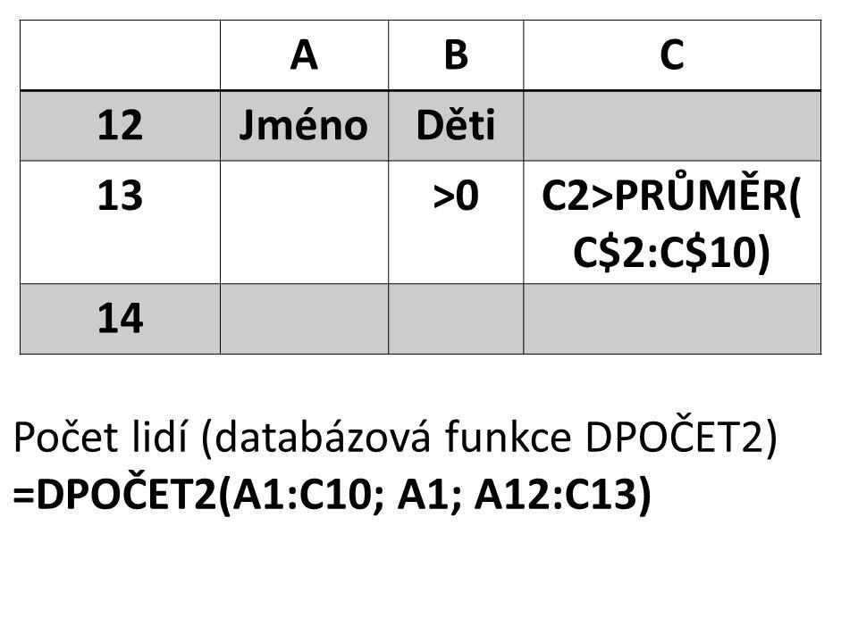 ABC 12JménoDěti 13>0C2>PRŮMĚR( C$2:C$10) 14 Počet lidí (databázová funkce DPOČET2) =DPOČET2(A1:C10; A1; A12:C13)