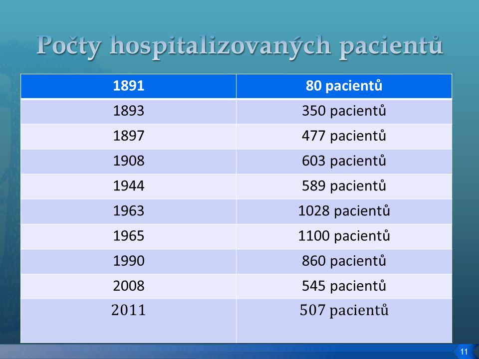 189180 pacientů 1893350 pacientů 1897477 pacientů 1908603 pacientů 1944589 pacientů 19631028 pacientů 19651100 pacientů 1990860 pacientů 2008545 pacientů 2011507 pacientů 11