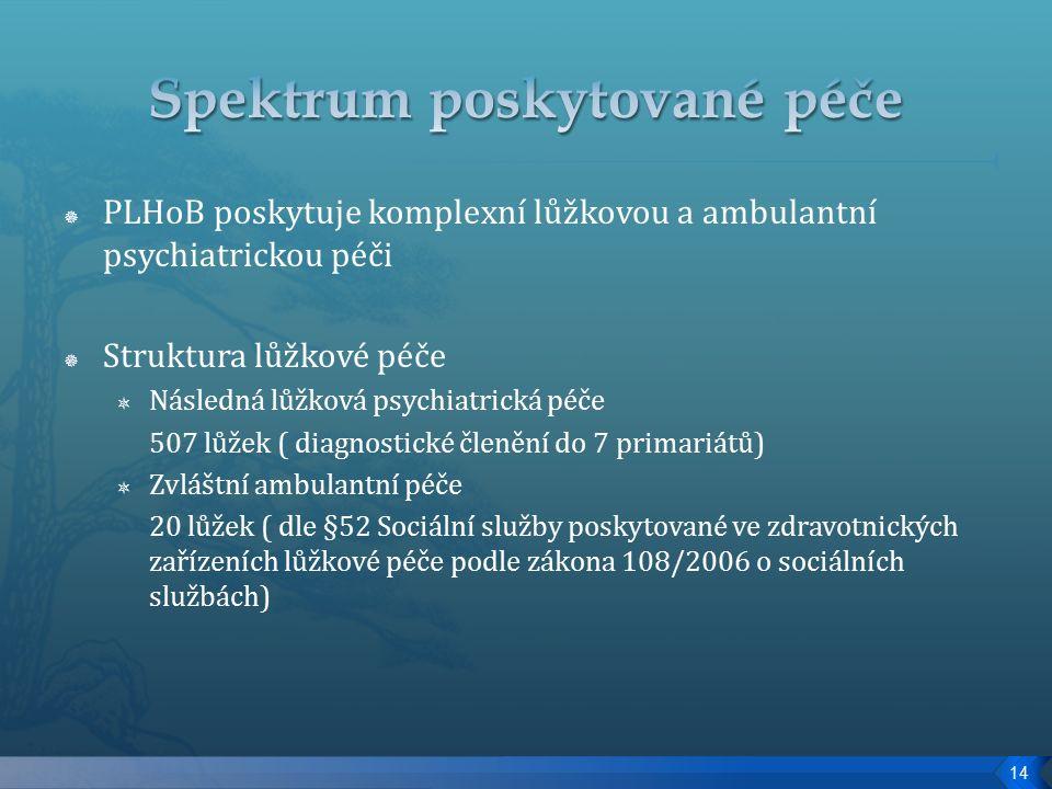  PLHoB poskytuje komplexní lůžkovou a ambulantní psychiatrickou péči  Struktura lůžkové péče  Následná lůžková psychiatrická péče 507 lůžek ( diagnostické členění do 7 primariátů)  Zvláštní ambulantní péče 20 lůžek ( dle §52 Sociální služby poskytované ve zdravotnických zařízeních lůžkové péče podle zákona 108/2006 o sociálních službách) 14