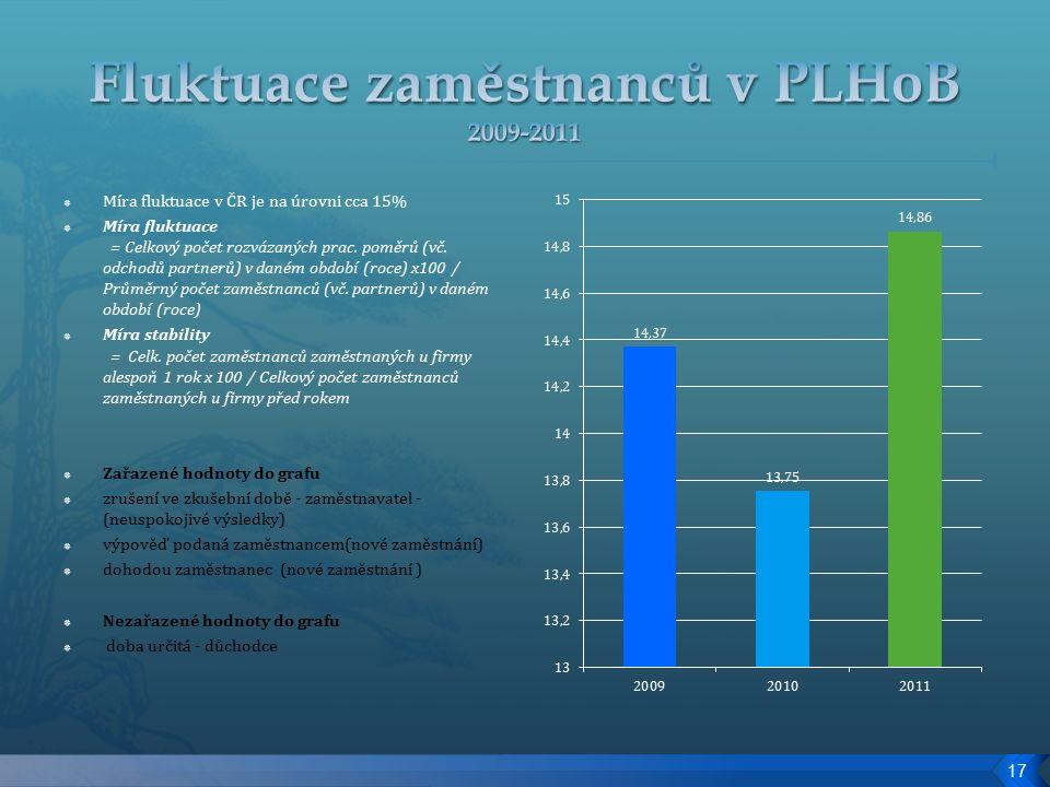  Míra fluktuace v ČR je na úrovni cca 15%  Míra fluktuace = Celkový počet rozvázaných prac.