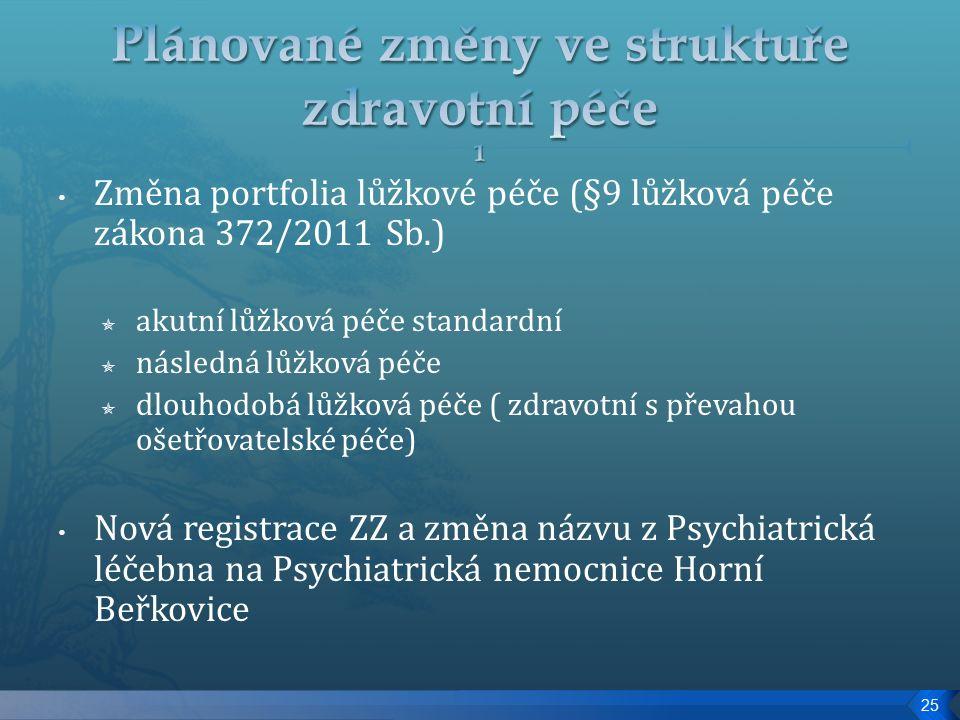 Změna portfolia lůžkové péče (§9 lůžková péče zákona 372/2011 Sb.)  akutní lůžková péče standardní  následná lůžková péče  dlouhodobá lůžková péče ( zdravotní s převahou ošetřovatelské péče) Nová registrace ZZ a změna názvu z Psychiatrická léčebna na Psychiatrická nemocnice Horní Beřkovice 25