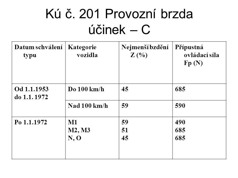 Kú č. 201 Provozní brzda účinek – C Datum schválení typu Kategorie vozidla Nejmenší bzdění Z (%) Přípustná ovládací síla Fp (N) Od 1.1.1953 do 1.1. 19