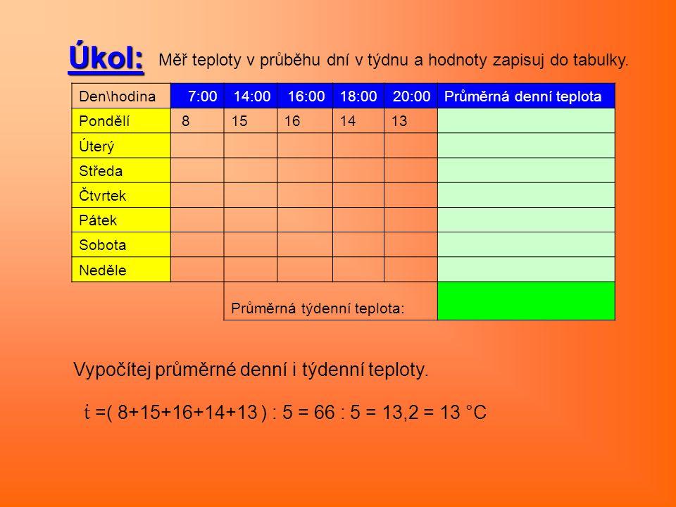 Úkol: Měř teploty v průběhu dní v týdnu a hodnoty zapisuj do tabulky. Vypočítej průměrné denní i týdenní teploty. ṫ =( 8+15+16+14+13 ) : 5 = 66 : 5 =