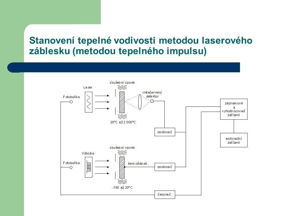 Stanovení tepelné vodivosti metodou laserového záblesku (metodou tepelného impulsu)