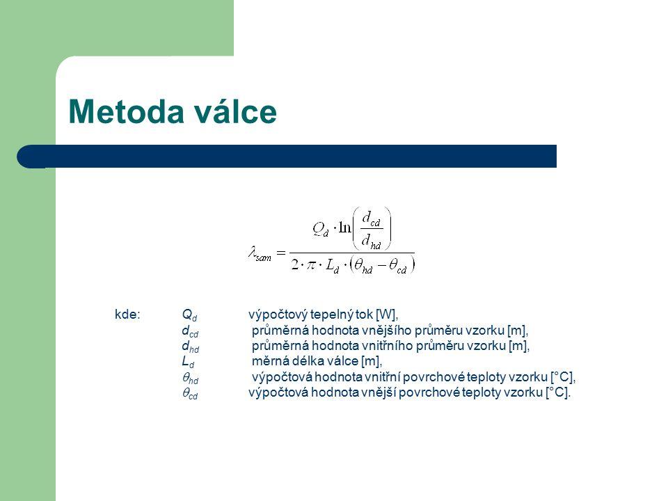 Metoda válce kde:Q d výpočtový tepelný tok [W], d cd průměrná hodnota vnějšího průměru vzorku [m], d hd průměrná hodnota vnitřního průměru vzorku [m], L d měrná délka válce [m],  hd výpočtová hodnota vnitřní povrchové teploty vzorku [°C],  cd výpočtová hodnota vnější povrchové teploty vzorku [°C].