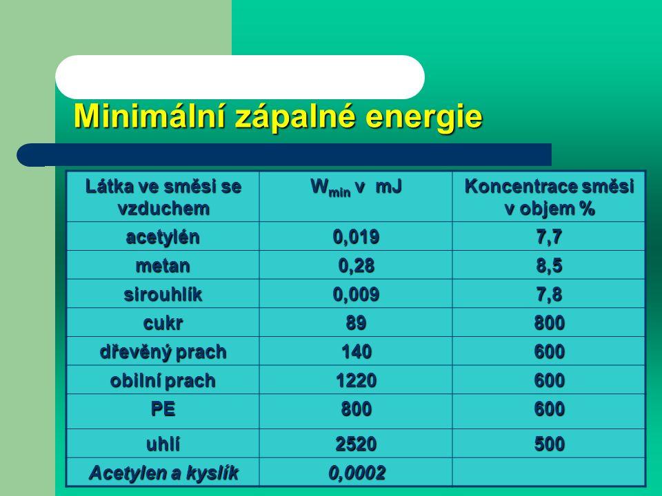 Minimální zápalná energie Minimální zápalná energie elektrickou kapacitní jiskrou je nejmenší elektrická energie potřebná k zapálení dané látky při optimální koncentraci a daných podmínkách.