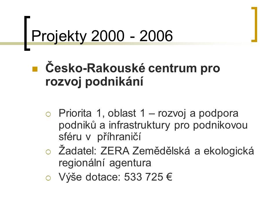 Projekty 2000 - 2006 Česko-Rakouské centrum pro rozvoj podnikání  Priorita 1, oblast 1 – rozvoj a podpora podniků a infrastruktury pro podnikovou sféru v příhraničí  Žadatel: ZERA Zemědělská a ekologická regionální agentura  Výše dotace: 533 725 €