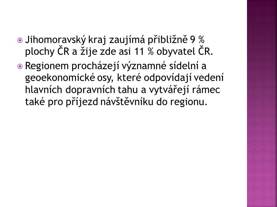  Jihomoravský kraj zaujímá přibližně 9 % plochy ČR a žije zde asi 11 % obyvatel ČR.