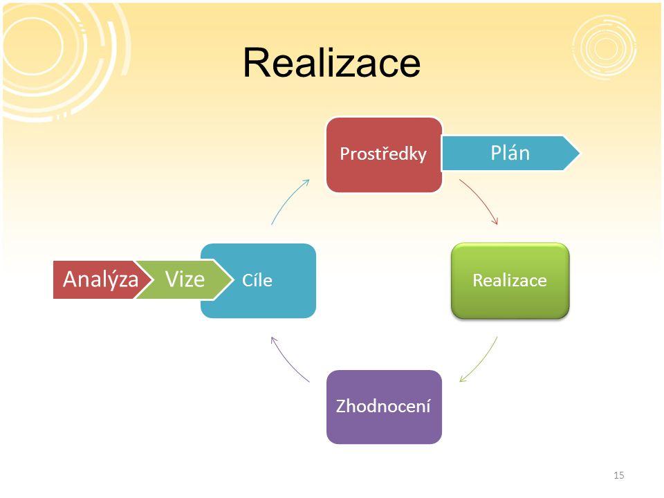 15 Realizace ProstředkyRealizaceZhodnoceníCíle Plán AnalýzaVize