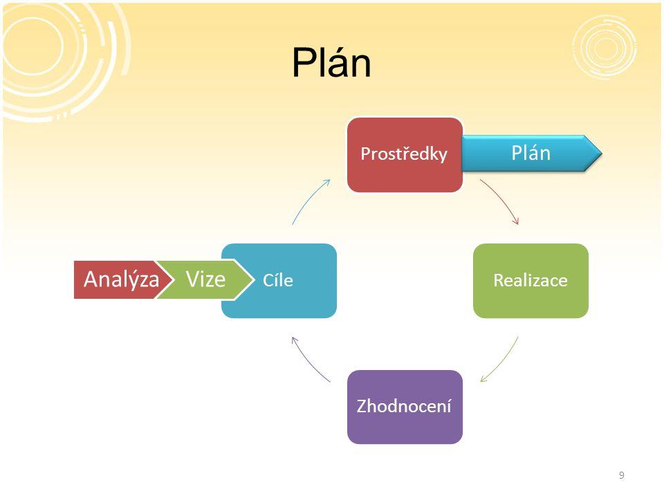 9 Plán ProstředkyRealizaceZhodnoceníCíle Plán AnalýzaVize