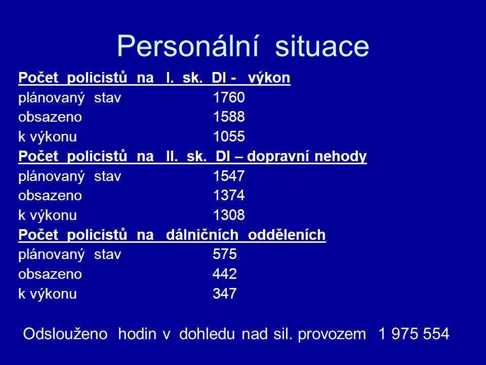 Personální situace Počet policistů na I. sk.