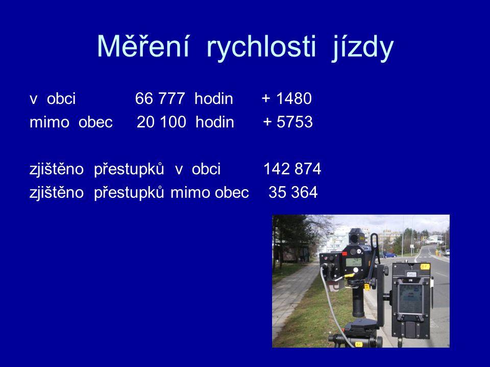 Měření rychlosti jízdy v obci 66 777 hodin + 1480 mimo obec 20 100 hodin + 5753 zjištěno přestupků v obci 142 874 zjištěno přestupků mimo obec 35 364