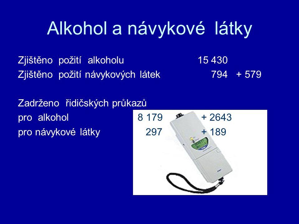 Alkohol a návykové látky Zjištěno požití alkoholu 15 430 Zjištěno požití návykových látek 794 + 579 Zadrženo řidičských průkazů pro alkohol8 179 + 2643 pro návykové látky 297 + 189