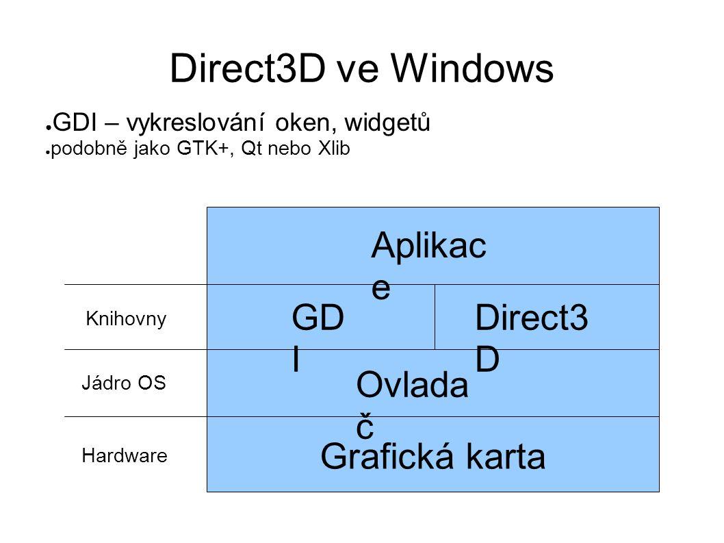 Direct3D ve Windows Grafická karta Ovlada č GD I Direct3 D Aplikac e ● GDI – vykreslování oken, widgetů ● podobně jako GTK+, Qt nebo Xlib Jádro OS Knihovny Hardware