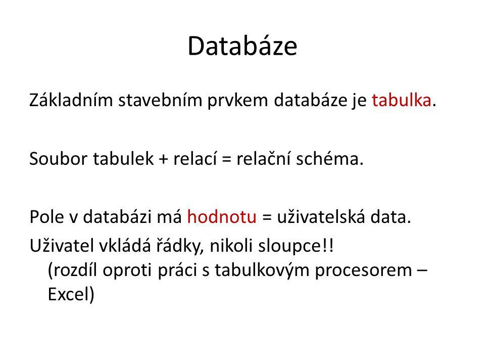 Databáze Základním stavebním prvkem databáze je tabulka. Soubor tabulek + relací = relační schéma. Pole v databázi má hodnotu = uživatelská data. Uživ