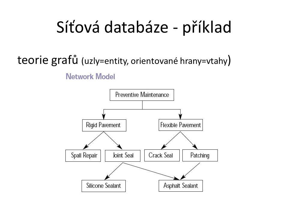 Síťová databáze - příklad teorie grafů (uzly=entity, orientované hrany=vtahy )