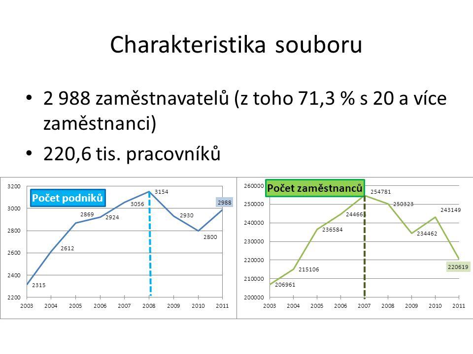 Charakteristika souboru 2 988 zaměstnavatelů (z toho 71,3 % s 20 a více zaměstnanci) 220,6 tis.