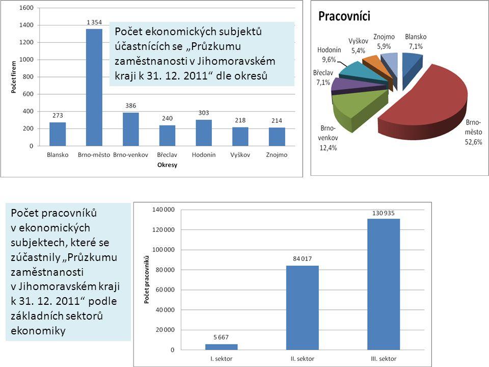 """Počet ekonomických subjektů účastnících se """"Průzkumu zaměstnanosti v Jihomoravském kraji k 31."""