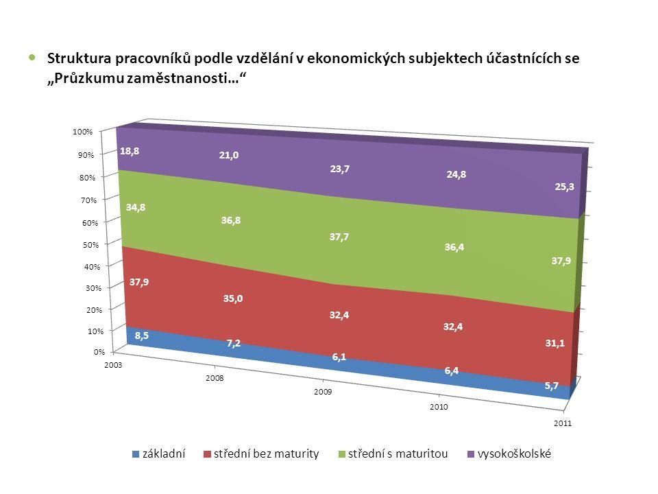 """Struktura pracovníků podle vzdělání v ekonomických subjektech účastnících se """"Průzkumu zaměstnanosti…"""