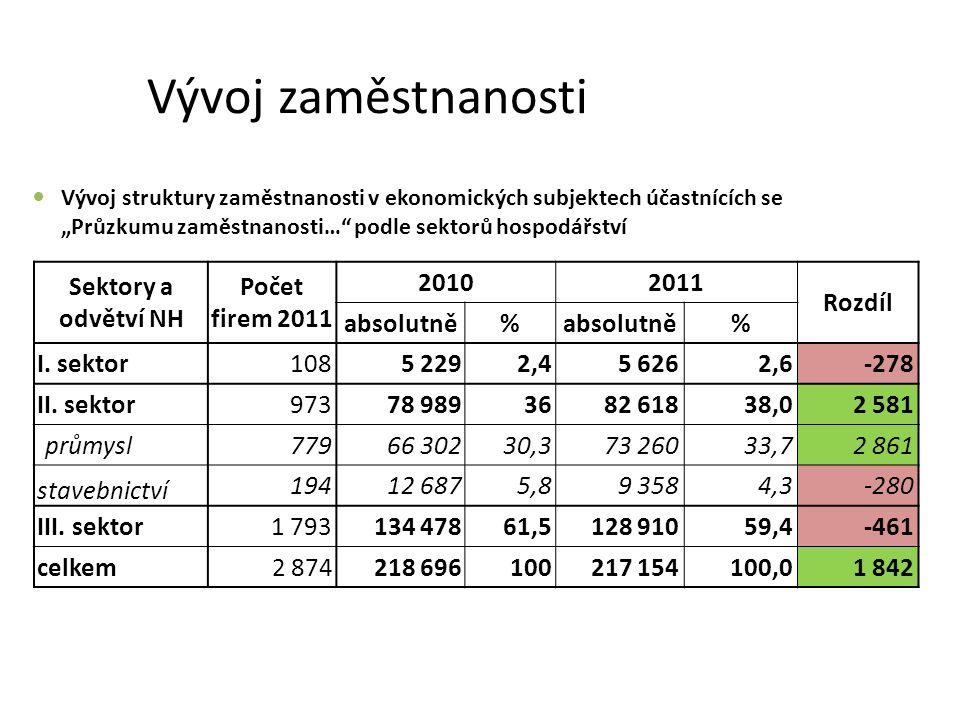 """Vývoj zaměstnanosti Vývoj struktury zaměstnanosti v ekonomických subjektech účastnících se """"Průzkumu zaměstnanosti… podle sektorů hospodářství Sektory a odvětví NH Počet firem 2011 20102011 Rozdíl absolutně% % I."""