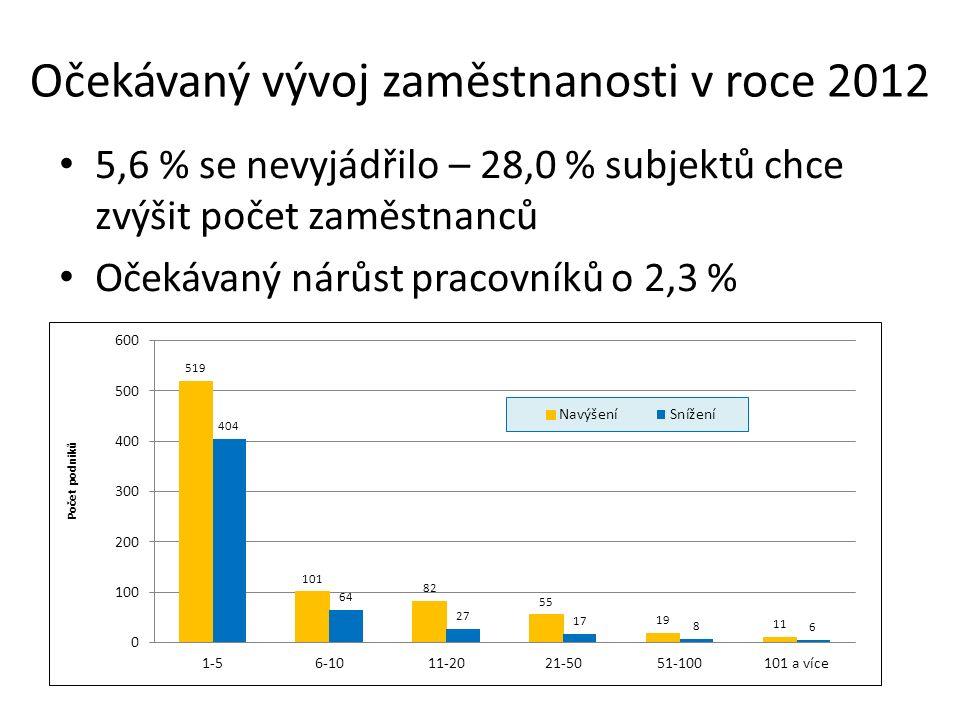 Očekávaný vývoj zaměstnanosti v roce 2012 5,6 % se nevyjádřilo – 28,0 % subjektů chce zvýšit počet zaměstnanců Očekávaný nárůst pracovníků o 2,3 %