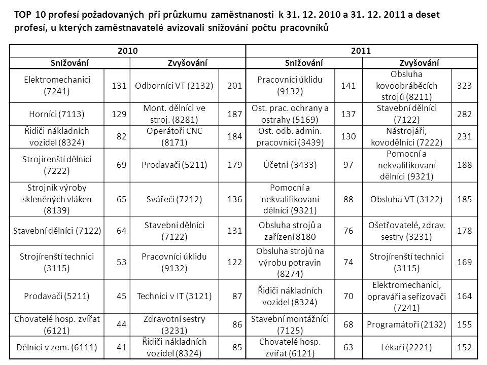 TOP 10 profesí požadovaných při průzkumu zaměstnanosti k 31.