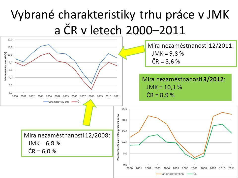 Vybrané charakteristiky trhu práce v JMK a ČR v letech 2000–2011 Míra nezaměstnanosti 3/2012: JMK = 10,1 % ČR = 8,9 % Míra nezaměstnanosti 12/2008: JMK = 6,8 % ČR = 6,0 % Míra nezaměstnanosti 12/2011: JMK = 9,8 % ČR = 8,6 %
