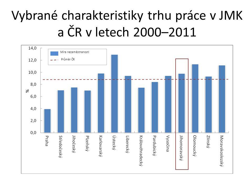Vybrané charakteristiky trhu práce v JMK a ČR v letech 2000–2011 Míra nezaměstnanosti Průměr ČR