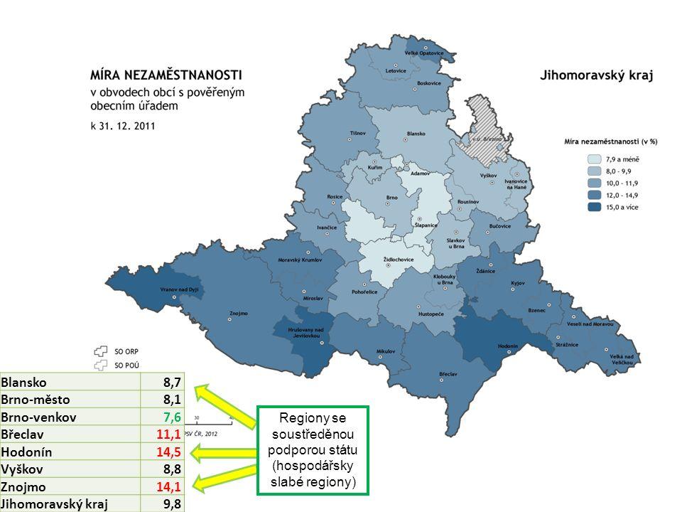 Blansko8,7 Brno-město8,1 Brno-venkov7,6 Břeclav11,1 Hodonín14,5 Vyškov8,8 Znojmo14,1 Jihomoravský kraj 9,8 Regiony se soustředěnou podporou státu (hospodářsky slabé regiony)