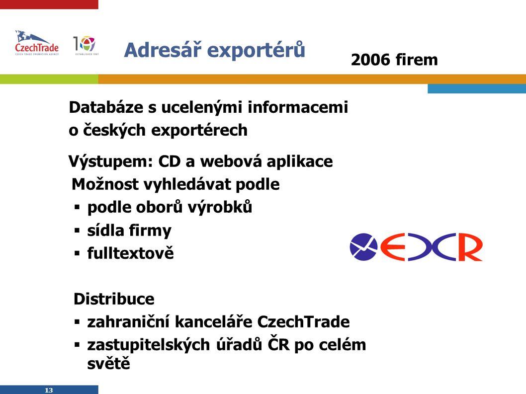 13 Adresář exportérů Výstupem: CD a webová aplikace  Možnost vyhledávat podle  podle oborů výrobků  sídla firmy  fulltextově Distribuce  zahranič