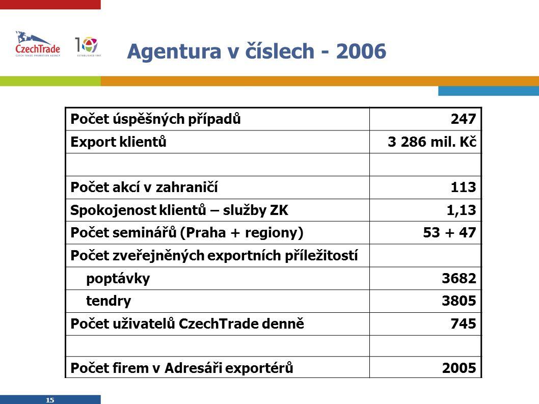 15 Agentura v číslech - 2006 Počet úspěšných případů247 Export klientů3 286 mil. Kč Počet akcí v zahraničí113 Spokojenost klientů – služby ZK1,13 Poče