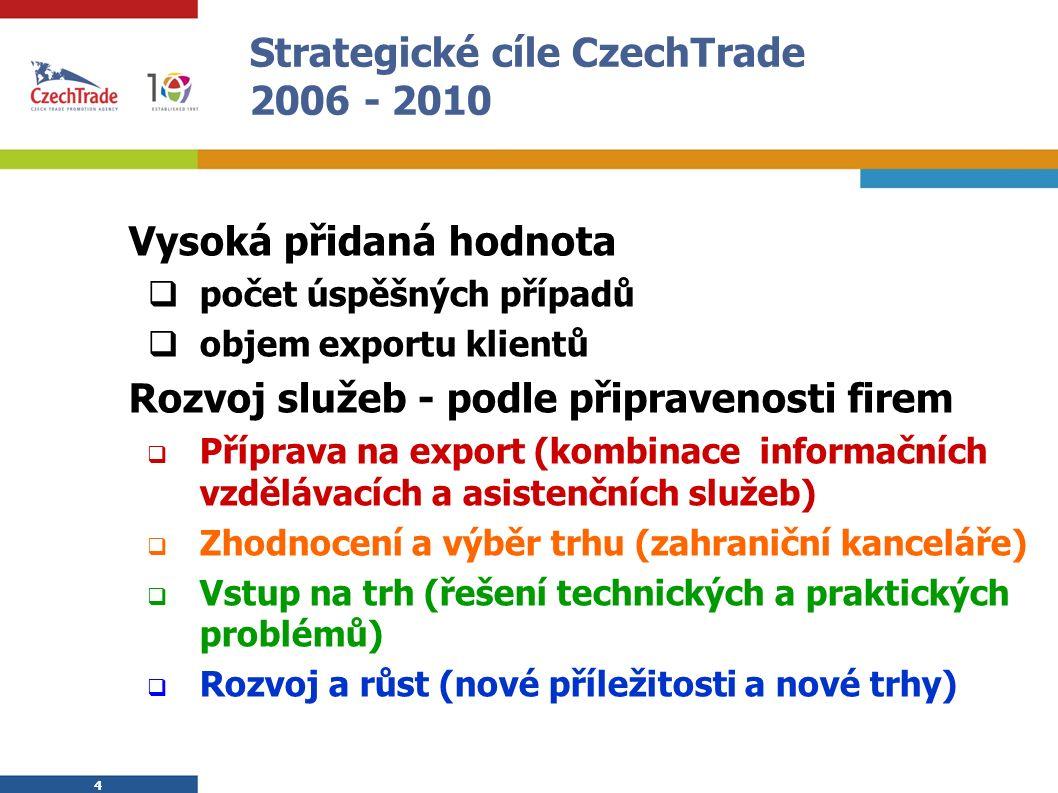 4 4 Strategické cíle CzechTrade 2006 - 2010 Vysoká přidaná hodnota  počet úspěšných případů  objem exportu klientů Rozvoj služeb - podle připravenosti firem  Příprava na export (kombinace informačních vzdělávacích a asistenčních služeb)  Zhodnocení a výběr trhu (zahraniční kanceláře)  Vstup na trh (řešení technických a praktických problémů)  Rozvoj a růst (nové příležitosti a nové trhy)