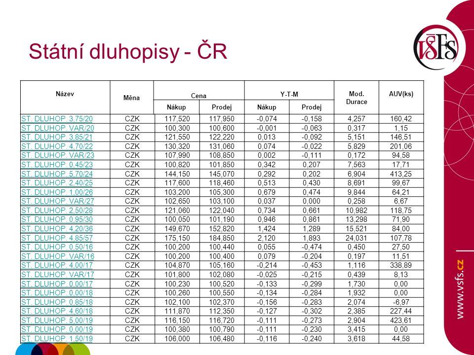 Státní dluhopisy - ČR ST. DLUHOP. 3,75/20CZK117,520117,950-0,074-0,1584,257160,42 ST.