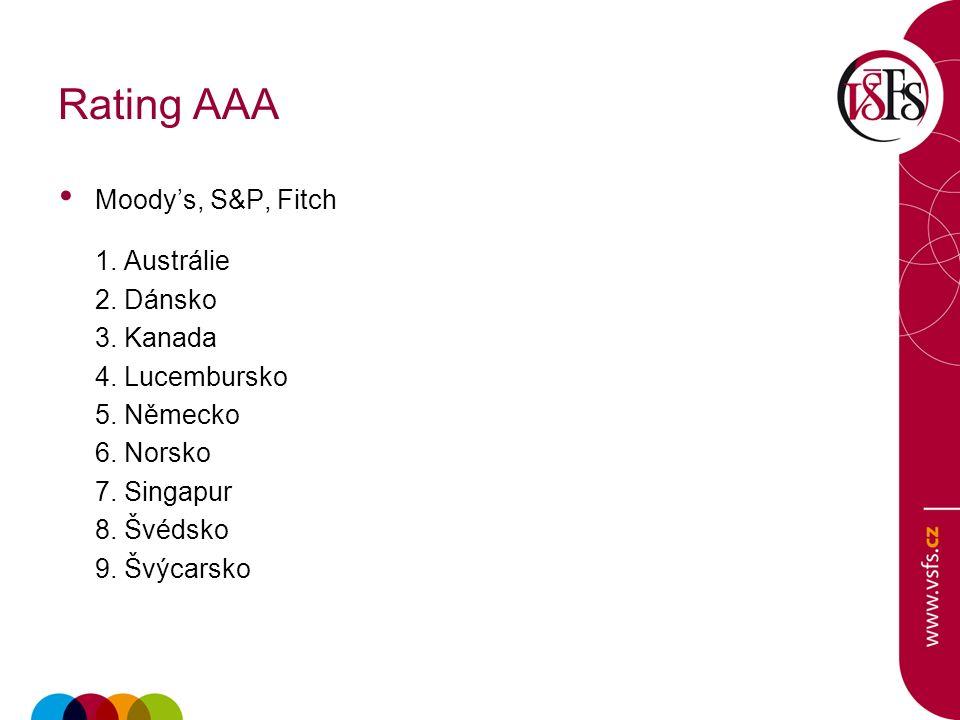 Rating AAA Moody's, S&P, Fitch 1. Austrálie 2. Dánsko 3.