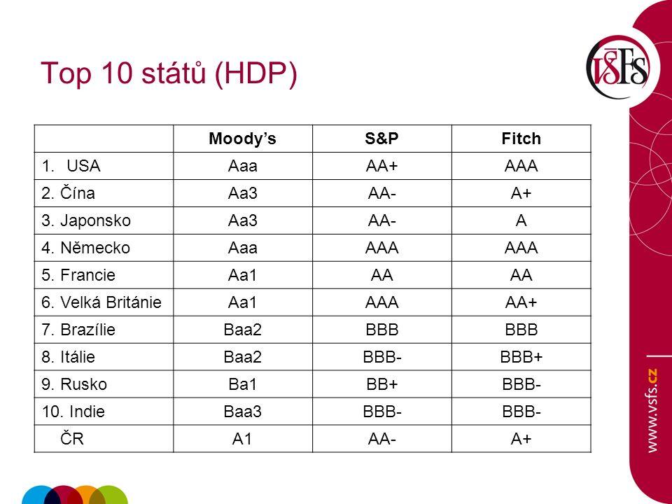 Top 10 států (HDP) Moody'sS&PFitch 1.USAAaaAA+AAA 2.