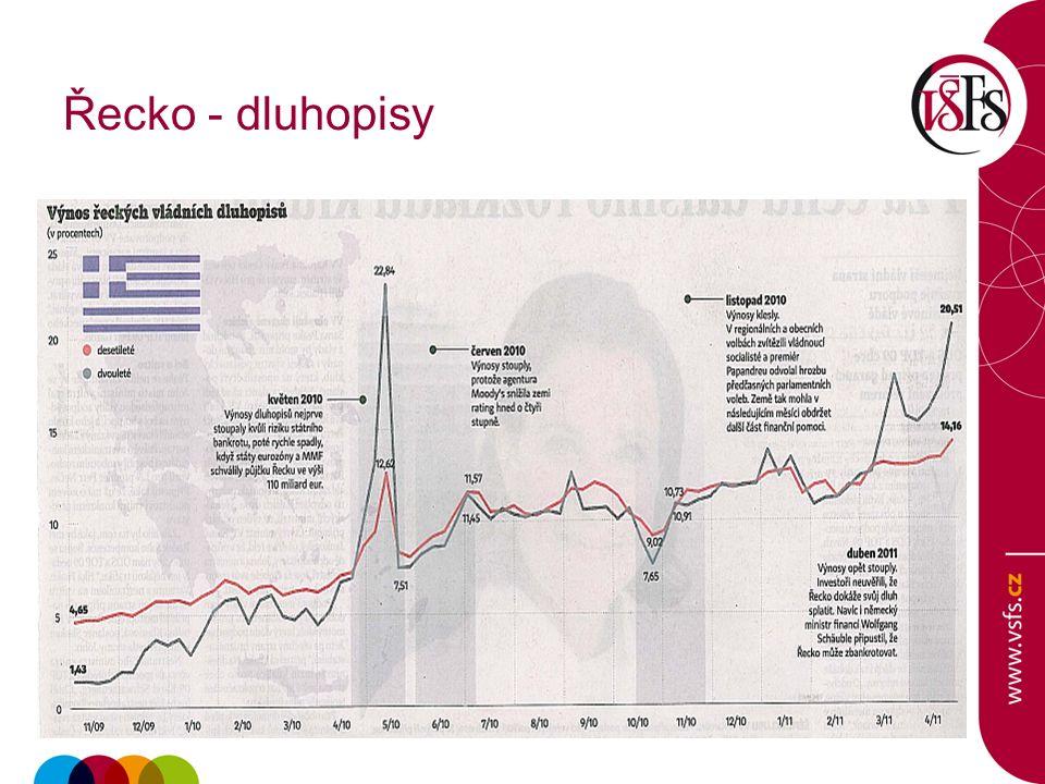 Řecko - dluhopisy