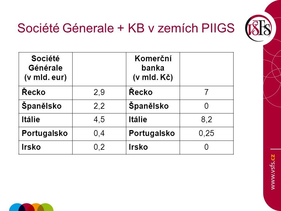 Société Génerale + KB v zemích PIIGS Société Générale (v mld.