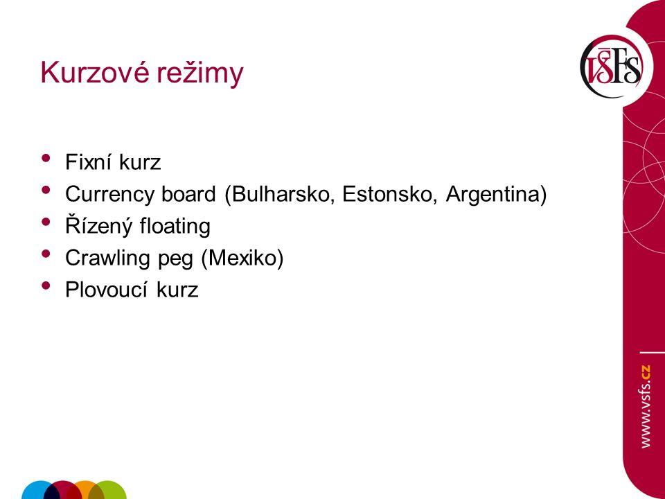 Kurzové režimy Fixní kurz Currency board (Bulharsko, Estonsko, Argentina) Řízený floating Crawling peg (Mexiko) Plovoucí kurz