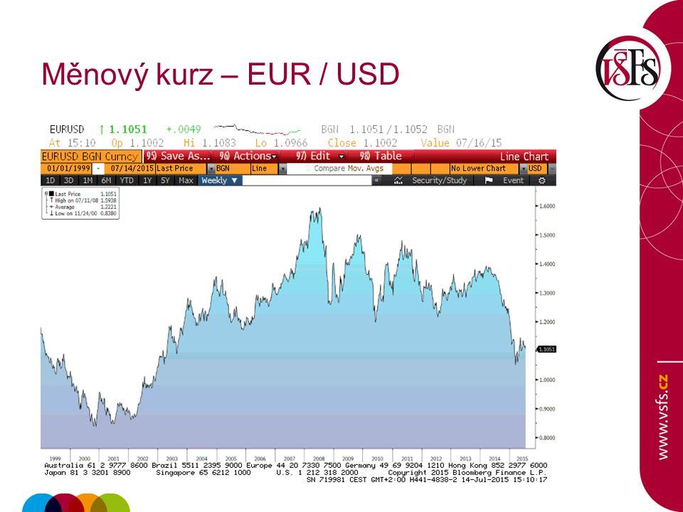 Měnový kurz – EUR / USD