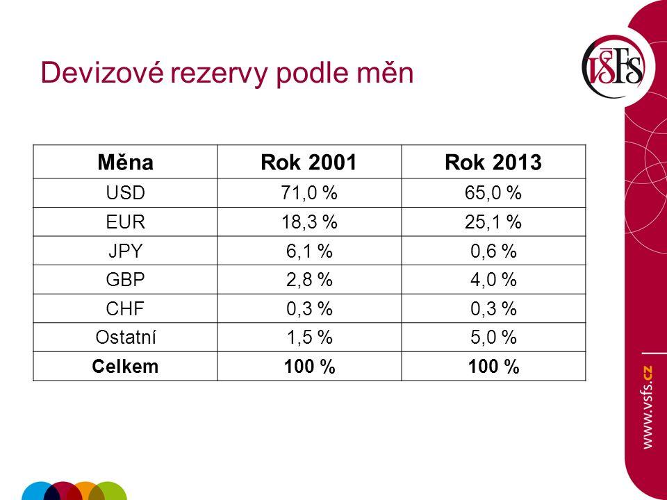 Devizové rezervy podle měn MěnaRok 2001Rok 2013 USD71,0 %65,0 % EUR18,3 %25,1 % JPY6,1 %0,6 % GBP2,8 %4,0 % CHF0,3 % Ostatní1,5 %5,0 % Celkem100 %