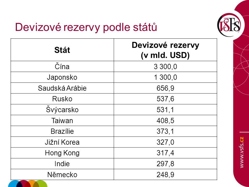 Devizové rezervy podle států Stát Devizové rezervy (v mld.