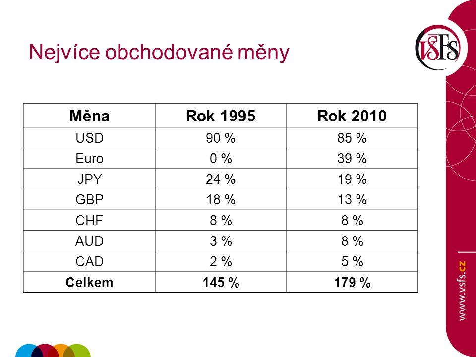 Nejvíce obchodované měny MěnaRok 1995Rok 2010 USD90 %85 % Euro0 %39 % JPY24 %19 % GBP18 %13 % CHF8 % AUD3 %8 % CAD2 %5 % Celkem145 %179 %