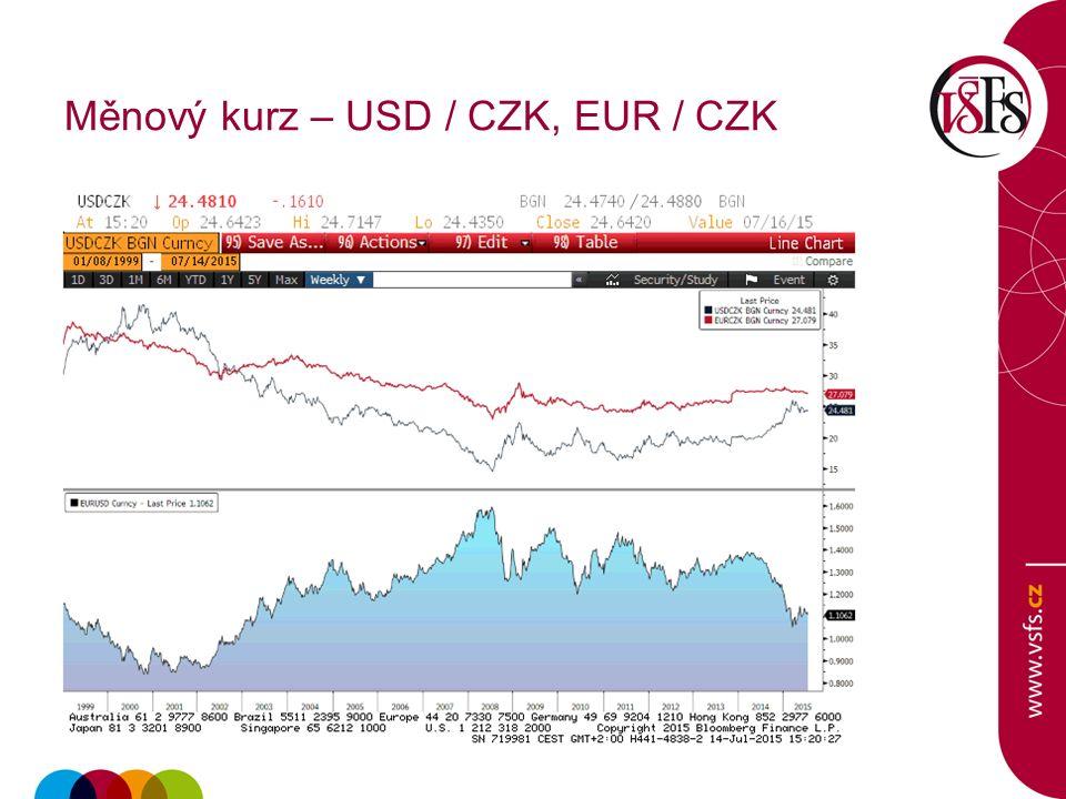 Měnový kurz – USD / CZK, EUR / CZK