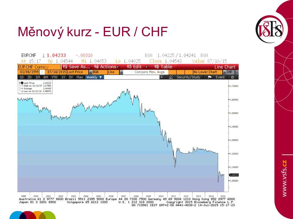 Měnový kurz - EUR / CHF