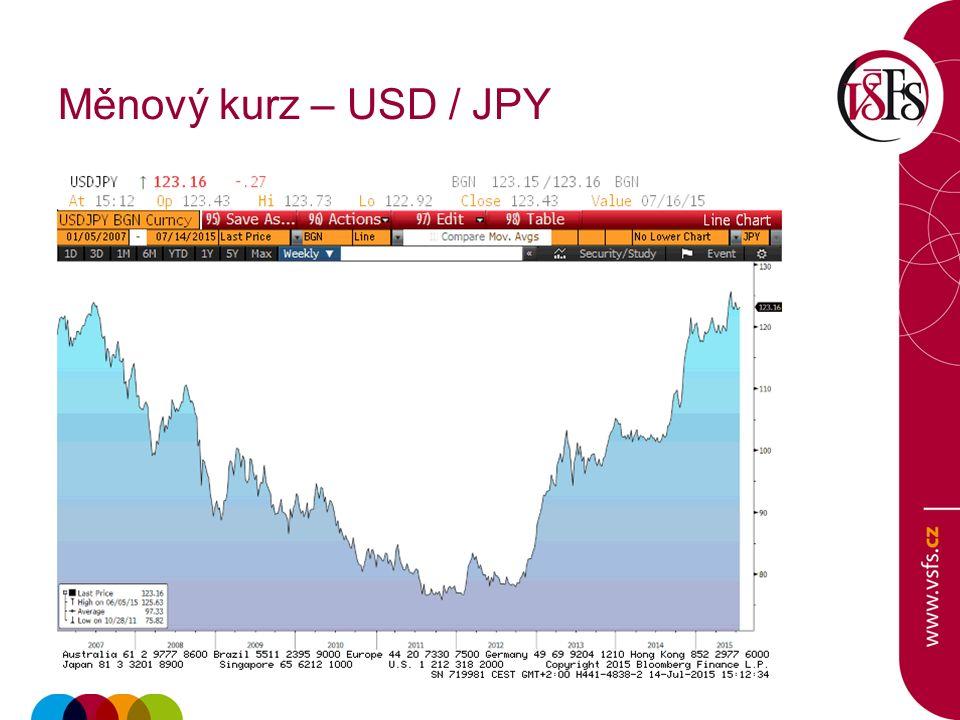 Měnový kurz – USD / JPY